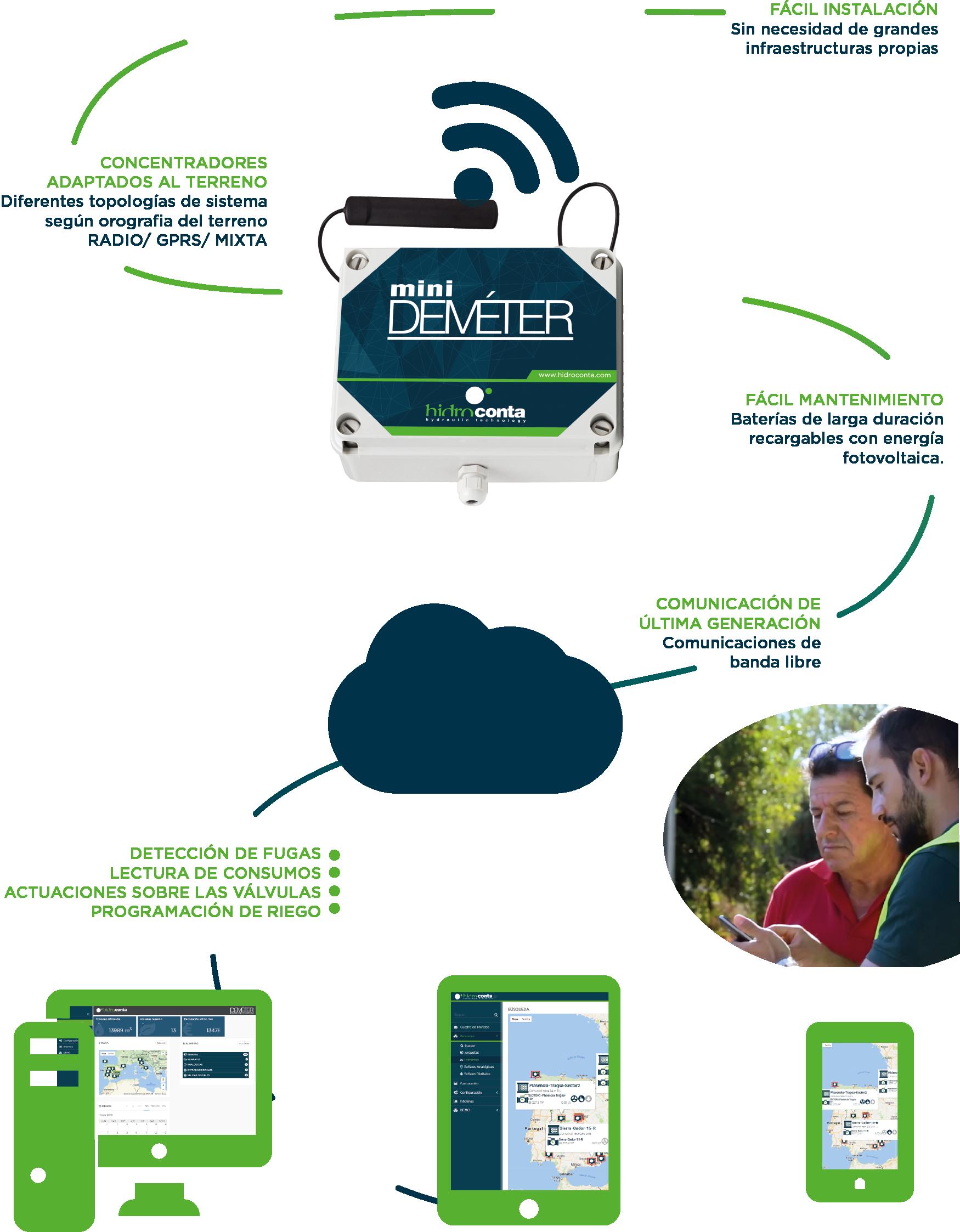 Sistema de telecontrol Demeter