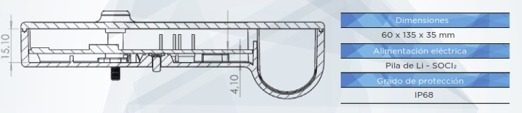 Dimensiones IRIS